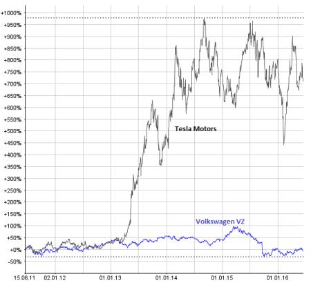 Die Tesla-Aktie läuft besser. Chart: www.money-net.ch