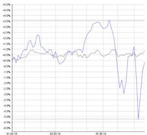 Im 2. Quartal 2016 war sich der ausserbörsliche Markt wesentlich stabiler, als die Hauptbörse. Chart: www.money-net.ch