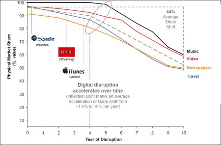 Die Kernumsätze können aufgrund der digitale Disruption im Durchschnitt um 30% zurückgehen. Abb. Fig. 23, Quelle: Citi Digital; Citi Research; Investor presentations & annual reports