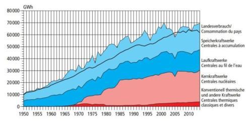 Strombedarf und Anteile Wasserkraft 1950-2014, Quelle: BFE, 2015/www.swv.ch