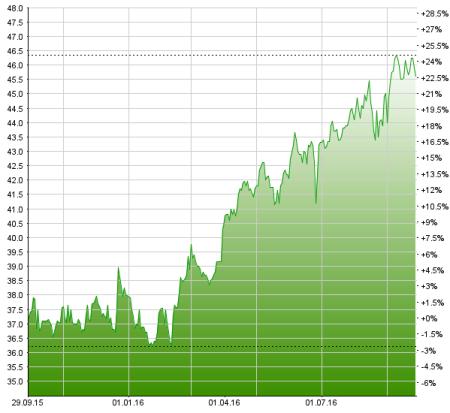 Die Kurs der BKW-Aktie hat binnen Jahresfrist um fast 25% zugelegt. Chart: trading.money-net.ch