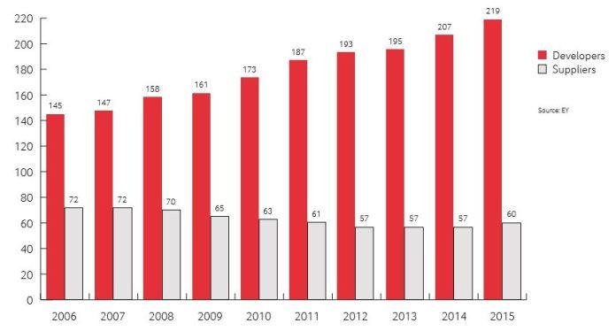 2015 gab es laut dem Swiss Biotch Report 219 Biotechunternehmen in der Schweiz sowie 60 Zulieferer. Quelle: EY