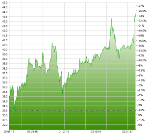 Binnen Jahresfrist haben die LLB-Aktien rund 25% zugelegt. Chart: www.moneynet.ch