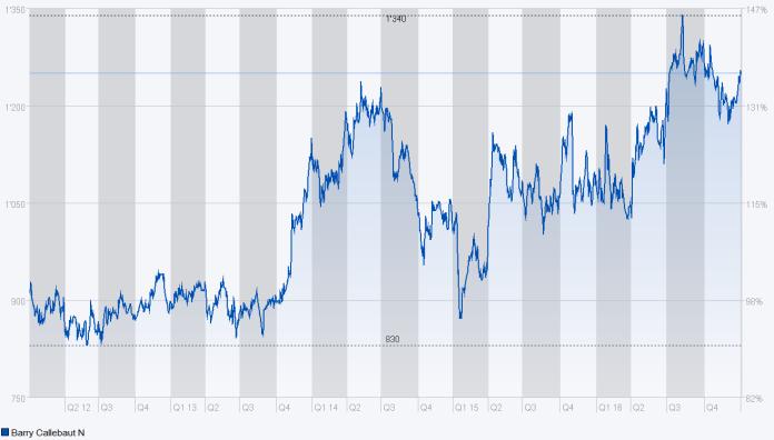 Die Entwicklung des Aktienkurses von Barry Callebaut über die letzten 5 Jahre. Quelle: Six iD