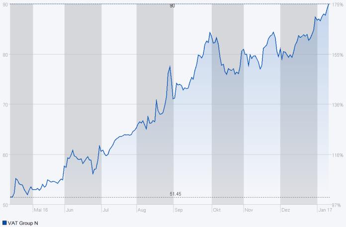 Entwicklung des Aktienkurses von VAT seit dem IPO. Quelle: SIX iD