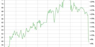 Chart Huber + Suhner
