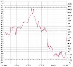 Chart APG