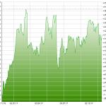 Chart Burckhard