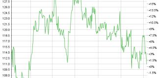 Chart Feintool