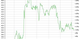 Chart Walter Meier