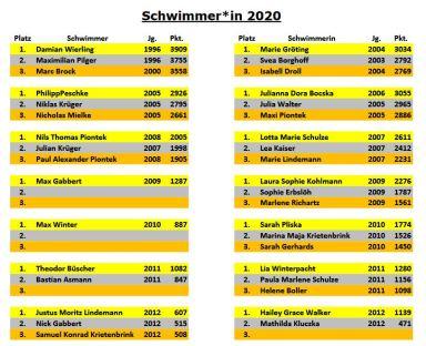 PSV-Bestenliste 2020