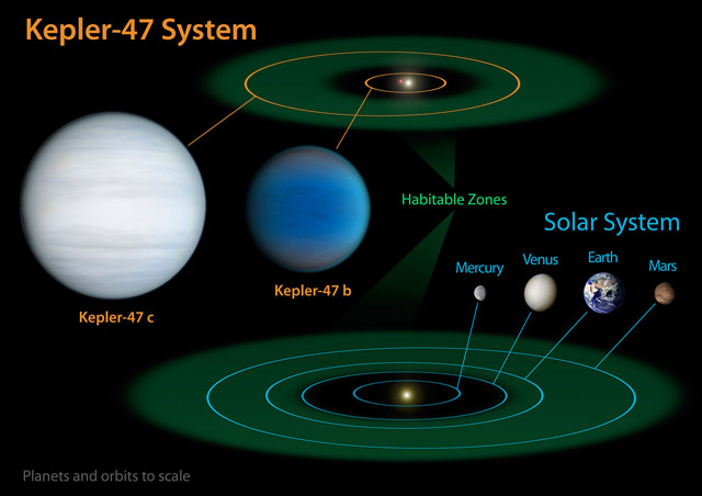 This diagram compares our own Solar System to Kepler-47, a double-star system containing two planets, one orbiting in the habitable zone (NASA / JPL-Caltech / T. Pyle)