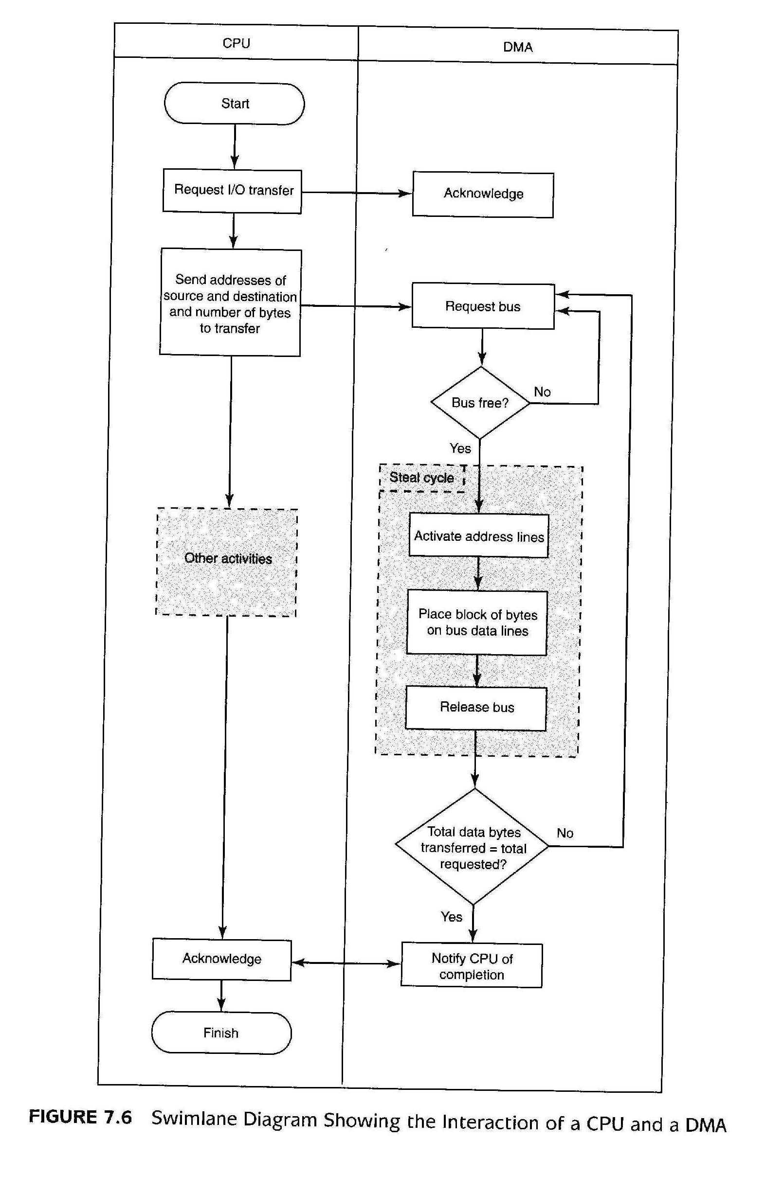 D Flip Flop Logic Diagram