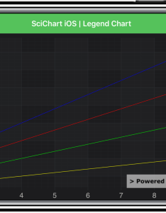 Ios legend chart also fast native controls for wpf android rh scichart