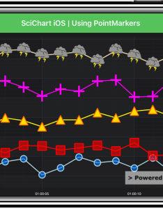 Ios chart with point markers also fast native controls for wpf rh scichart