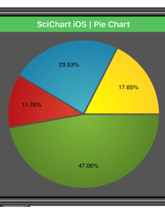 Ios pie chart also fast native controls for wpf android rh scichart