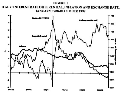 The Behavior of Interest Rate Differentials under Shifting