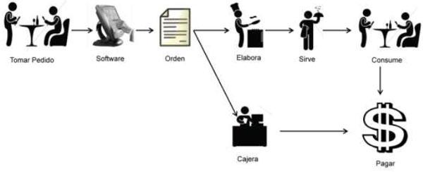 Optimización del Proceso de Atención al Cliente en un
