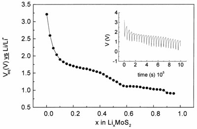 QUANTUM CHEMICAL MODEL FOR LITHIUM ELECTROCHEMICAL