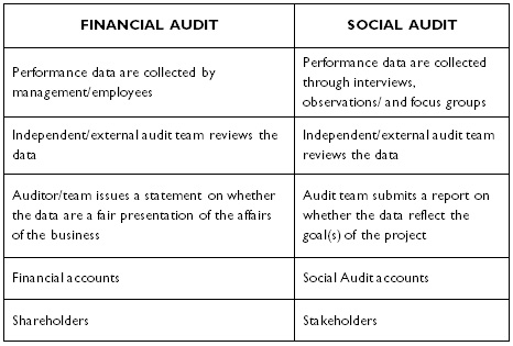 Audit templates / 10+ internal audit agenda templates in pdf   doc. A Social Audit Model For Agro Biotechnology Initiatives In Developing Countries Accounting For Ethical Social Cultural And Commercialization Issues
