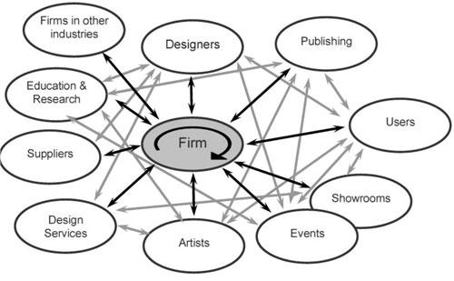 Design Driven Innovation Practices in Design-preneur led