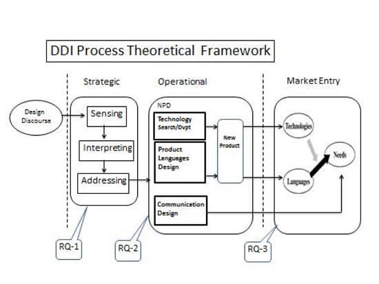 Design Driven Innovation Practices In Design Preneur Led