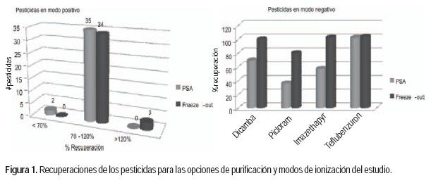 Multiresidue Analysis of 41 Pesticides in Honey by LC-MS