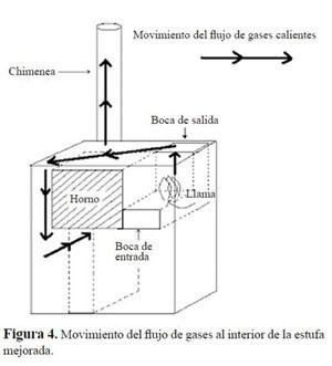 Estufas ahorradoras de lea pdf  Airea condicionado