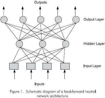 USE OF NEURAL NETWORKS IN PROCESS ENGINEERING