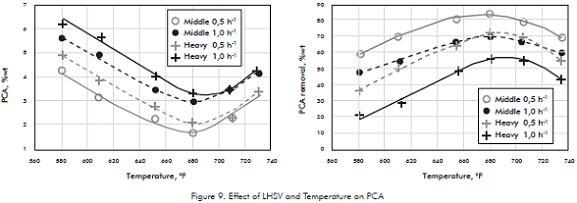 PCA REDUCTION IN NAPHTHENIC BASE OILS BY OPTIMIZING HDT