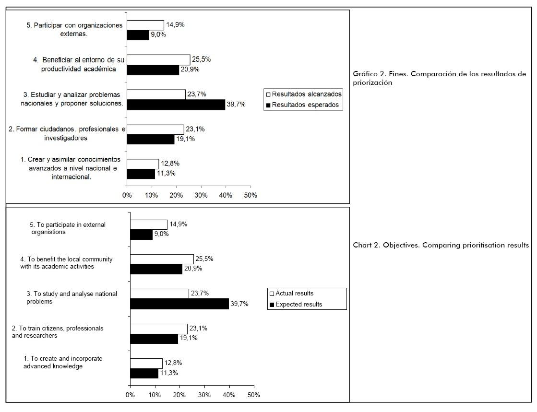 University objectives and socioeconomic results regarding