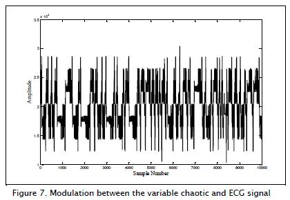Modulating electrocardiographic signals with chaotic