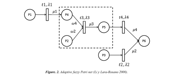 A proposal for modeling intersections in traffic systems