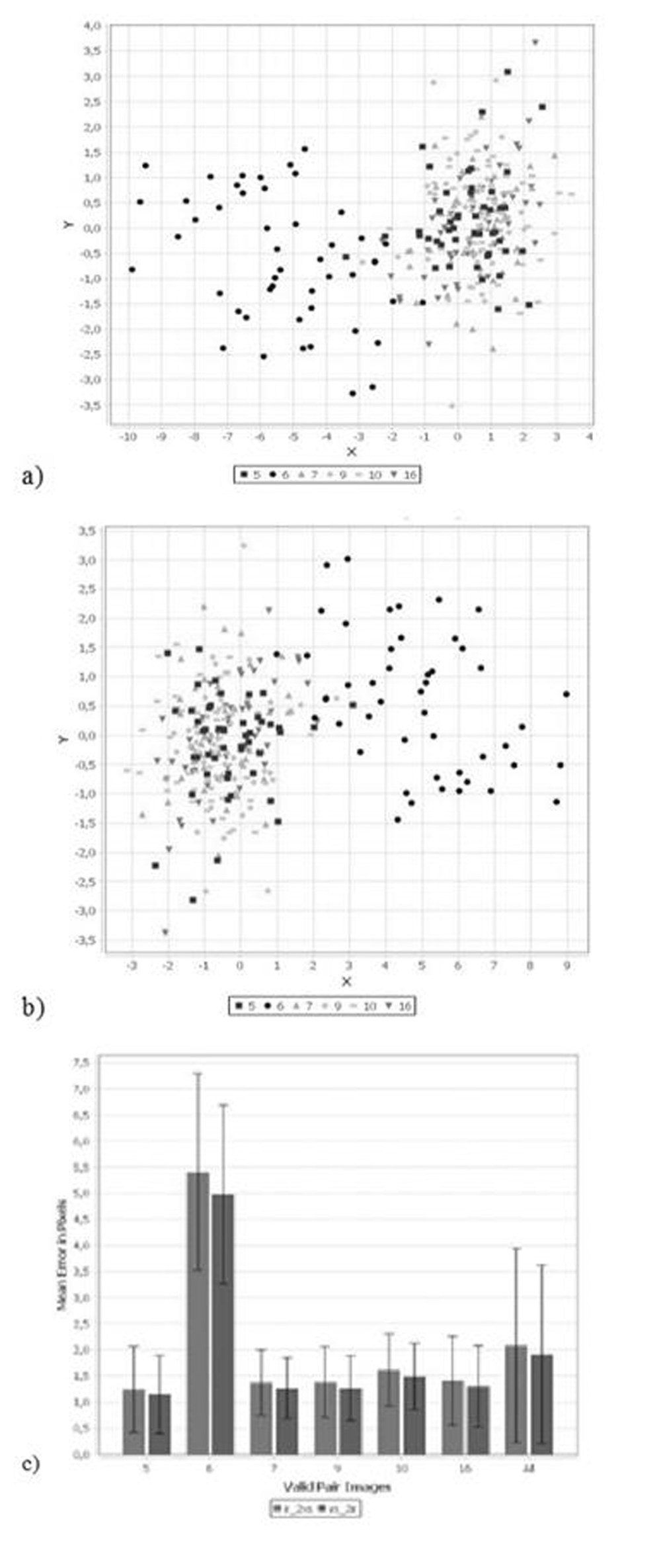 medium resolution of figure 3 a transfer error in pixels from infrared to visual spectrum image b transfer error en pixels from visual spectrum to infrared image c mean