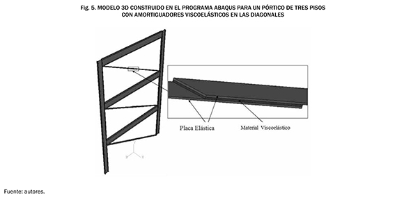 Global loss factor in steel structures with viscoelastic