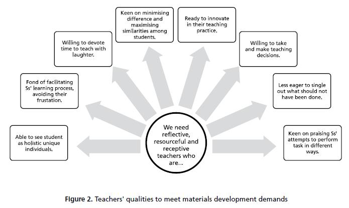 ELT Materials: The Key to Fostering Effective Teaching and