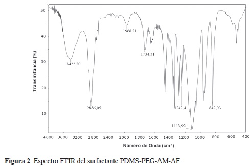 INTERFACIAL PROPERTIES OF SURFACTANT PDMS-PEG-MALEIC