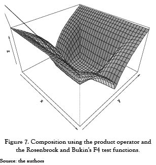 GENERATION OF COMPLEX NONLINEAR BENCHMARK FUNCTIONS FOR