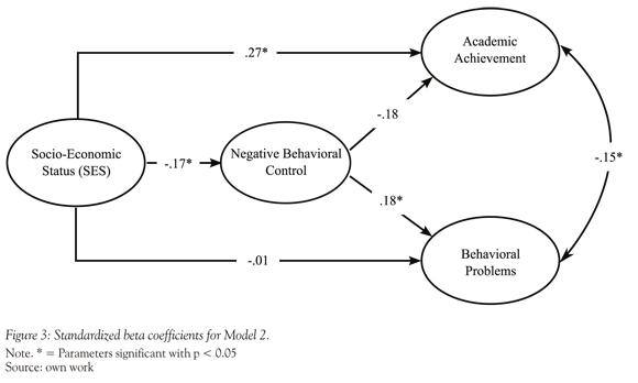 Relationship among Parenting Behavior, SES, Academic