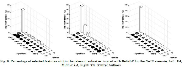 Feature relevance estimation for vibration-based condition