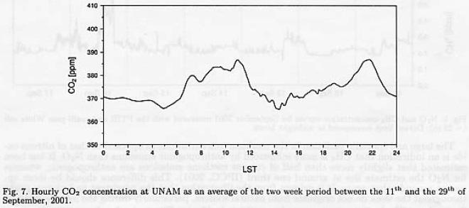 Multi-Gas analysis of ambient air using FTIR spectroscopy