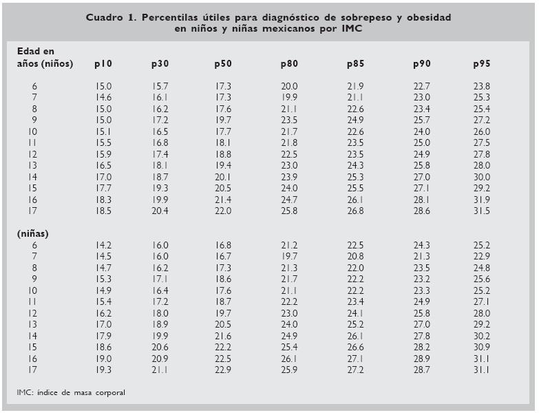 tabla mexicana de peso y talla en menores de 5 aos pin