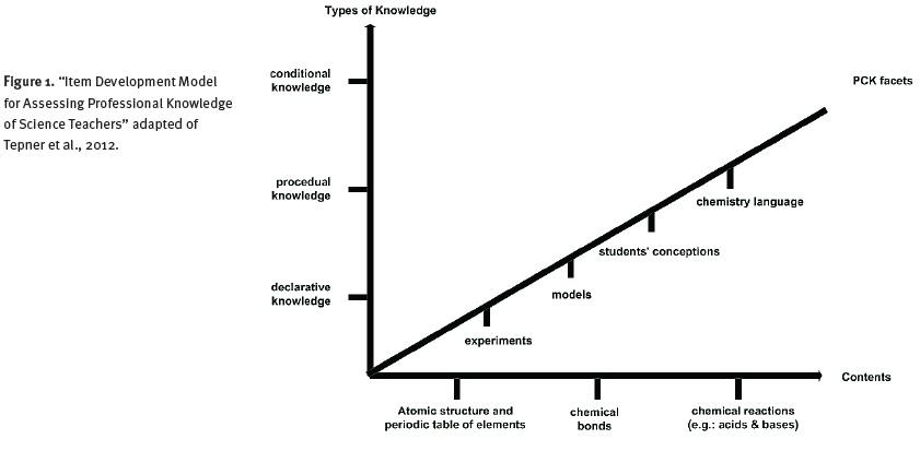 Desarrollo de una prueba de Conocimiento Pedagógico del