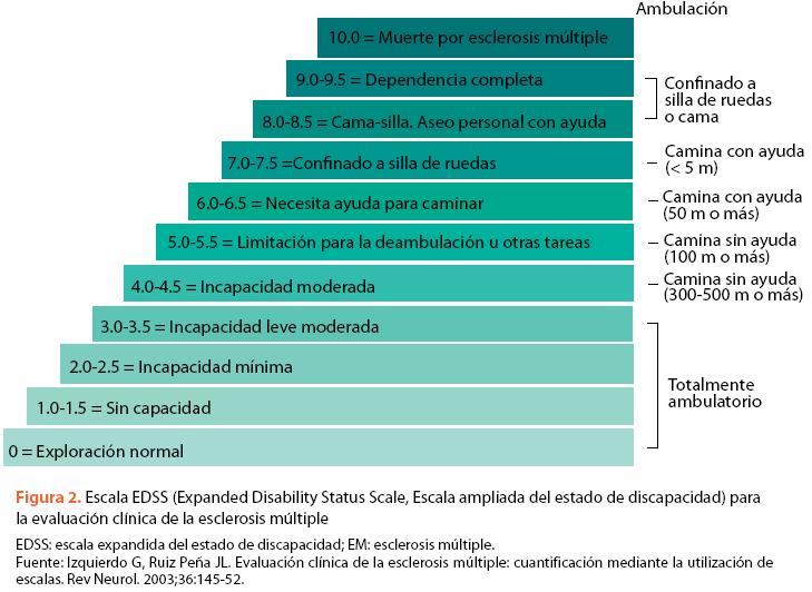 Resultado de imagen de LA ESCALA DE DISCAPACIDAD AMPLIADA DE KURTZKE (EXPANDED DISABILITY STATUS SCALE O EDSS