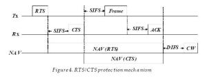 A Performance Study of the IEEE 80211g PHY and MAC Layers