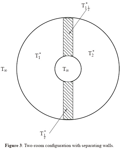 Effect of Walls on Synchronization of Thermostatic Room