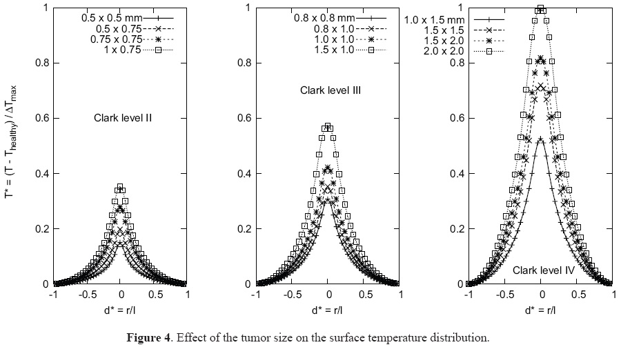 Solution of the Inverse Bio-Heat Transfer Problem for a
