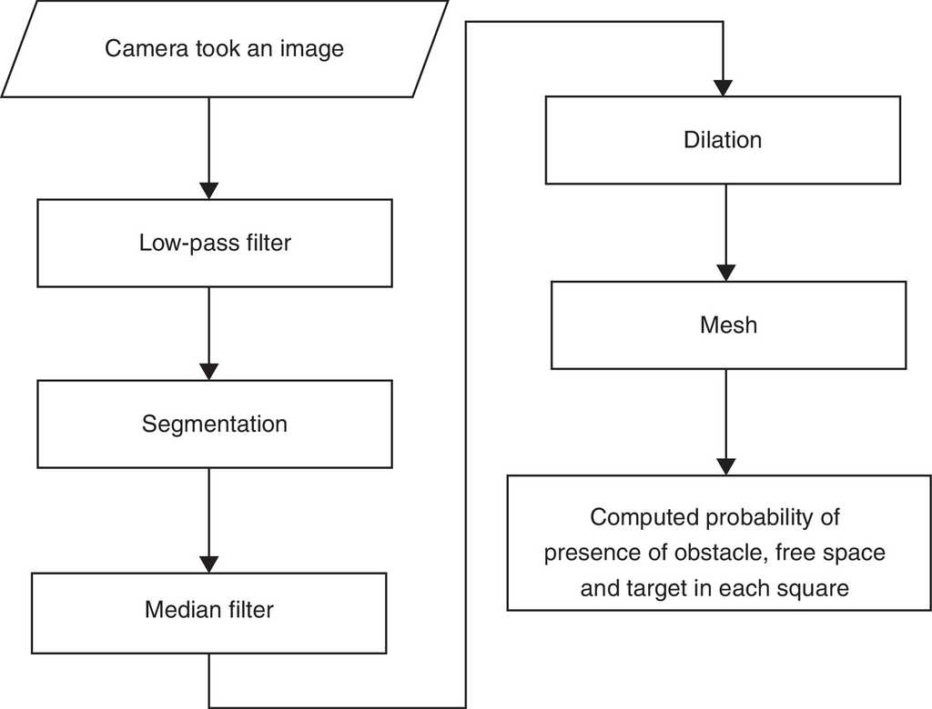 hight resolution of flowchart of vision system