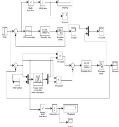 9 fuzzy and pid simulink model  [ 1135 x 1265 Pixel ]