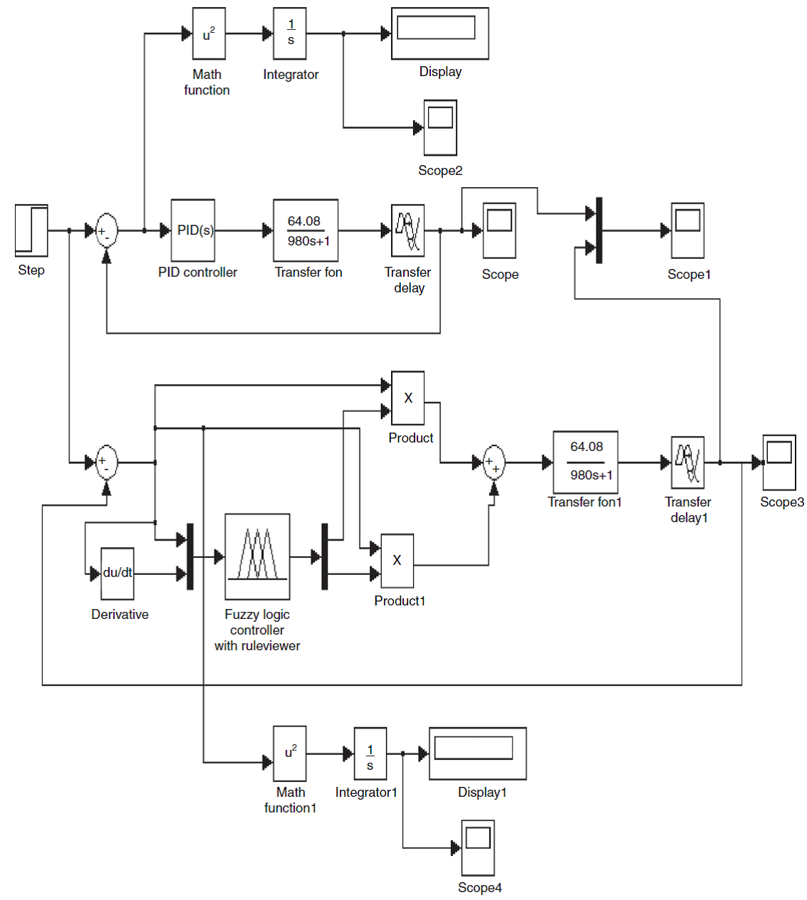 hight resolution of 9 fuzzy and pid simulink model